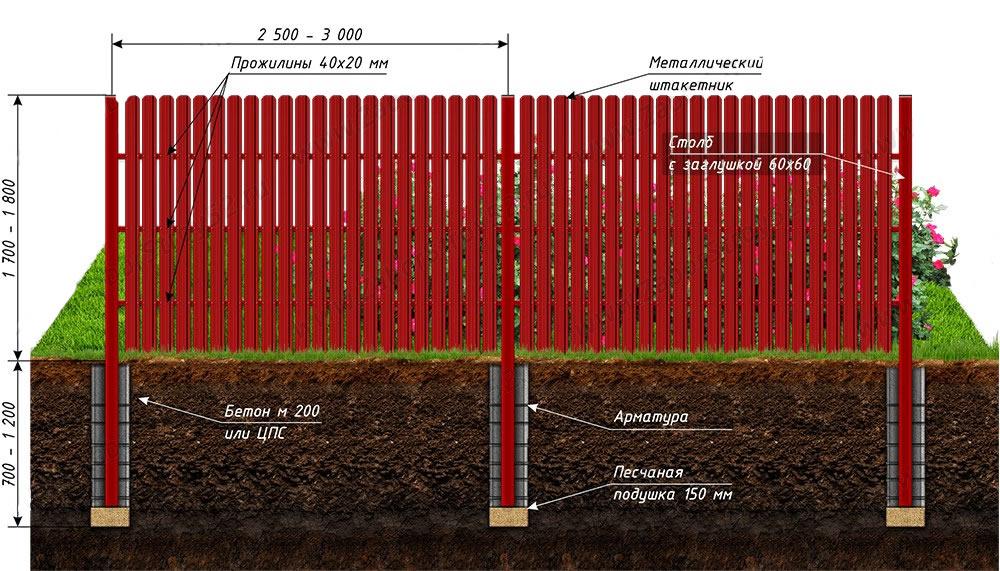 Как сделать забор из штакетника металлического